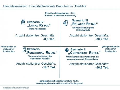 Handelsszenario 2030: Wachstumsparadoxon im deutschen Einzelhandel (Quelle: IFH Köln)